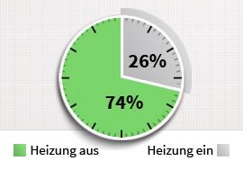 Die 12 Stunden Messung Zeigt, Dass Wir Unsere Elektroheizung Nochmals Im  Verbrauch Gegenüber Den Vorjahren Unterbieten Konnten.